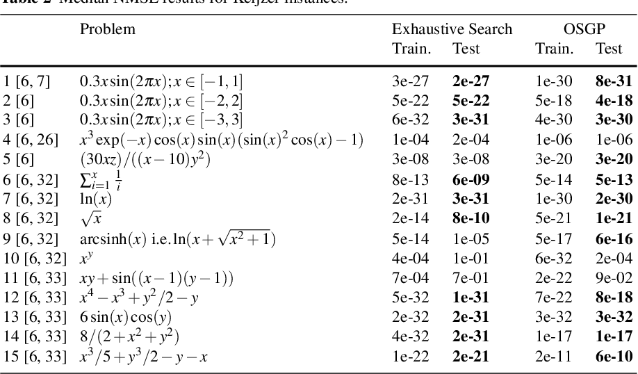 Figure 4 for Symbolic Regression by Exhaustive Search: Reducing the Search Space Using Syntactical Constraints and Efficient Semantic Structure Deduplication