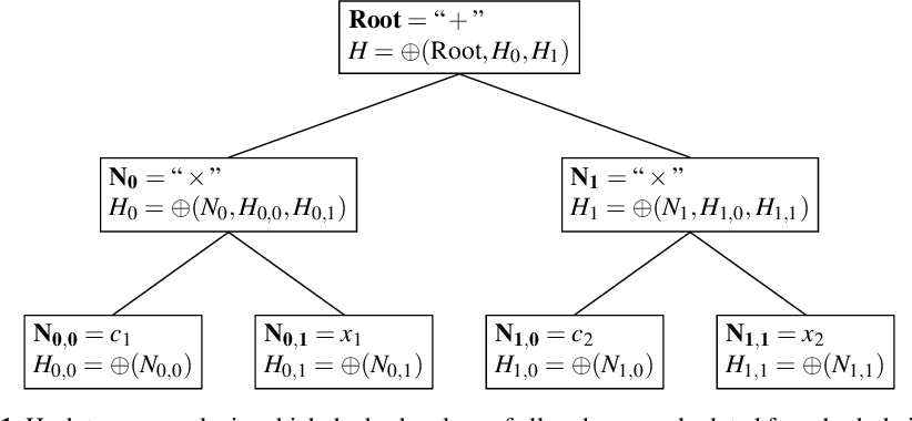 Figure 1 for Symbolic Regression by Exhaustive Search: Reducing the Search Space Using Syntactical Constraints and Efficient Semantic Structure Deduplication