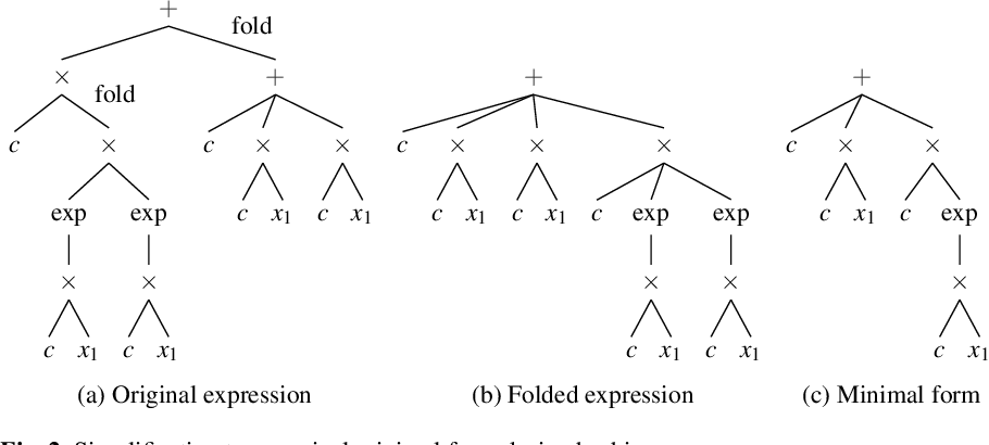 Figure 3 for Symbolic Regression by Exhaustive Search: Reducing the Search Space Using Syntactical Constraints and Efficient Semantic Structure Deduplication