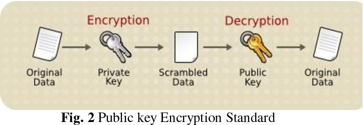 feasibility evaluation of symmetric key encryption A software-based implementation of a hybrid encryption scheme for ethernet lan is given it uses a des-type symmetric key for information exchange between communicating users.