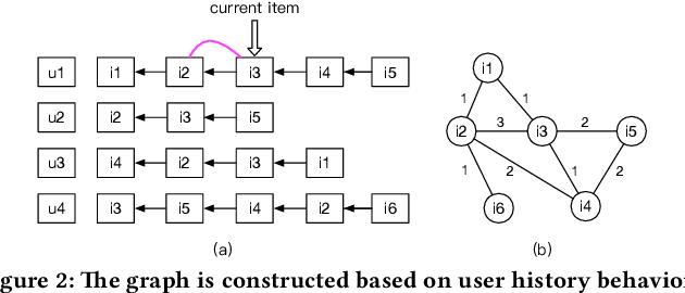 Figure 2 for Graph Intention Network for Click-through Rate Prediction in Sponsored Search