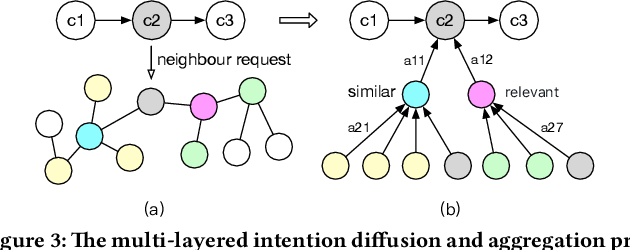 Figure 4 for Graph Intention Network for Click-through Rate Prediction in Sponsored Search