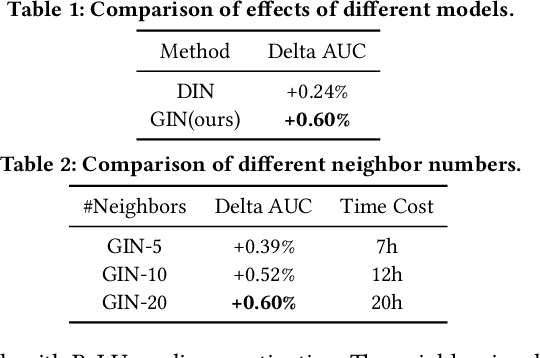 Figure 3 for Graph Intention Network for Click-through Rate Prediction in Sponsored Search