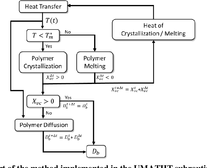 PDF] Prediction of the Degree of Bonding in the Extrusion