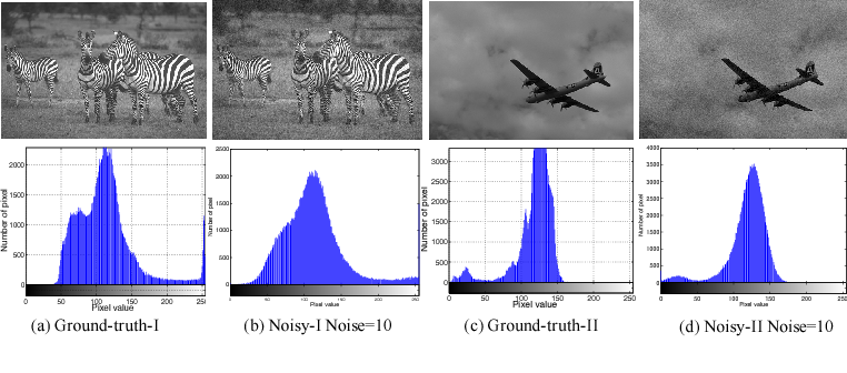 Figure 1 for Learning Pixel-Distribution Prior with Wider Convolution for Image Denoising