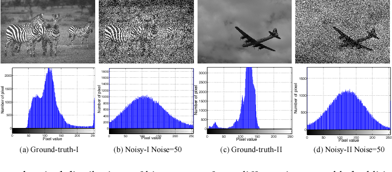 Figure 3 for Learning Pixel-Distribution Prior with Wider Convolution for Image Denoising
