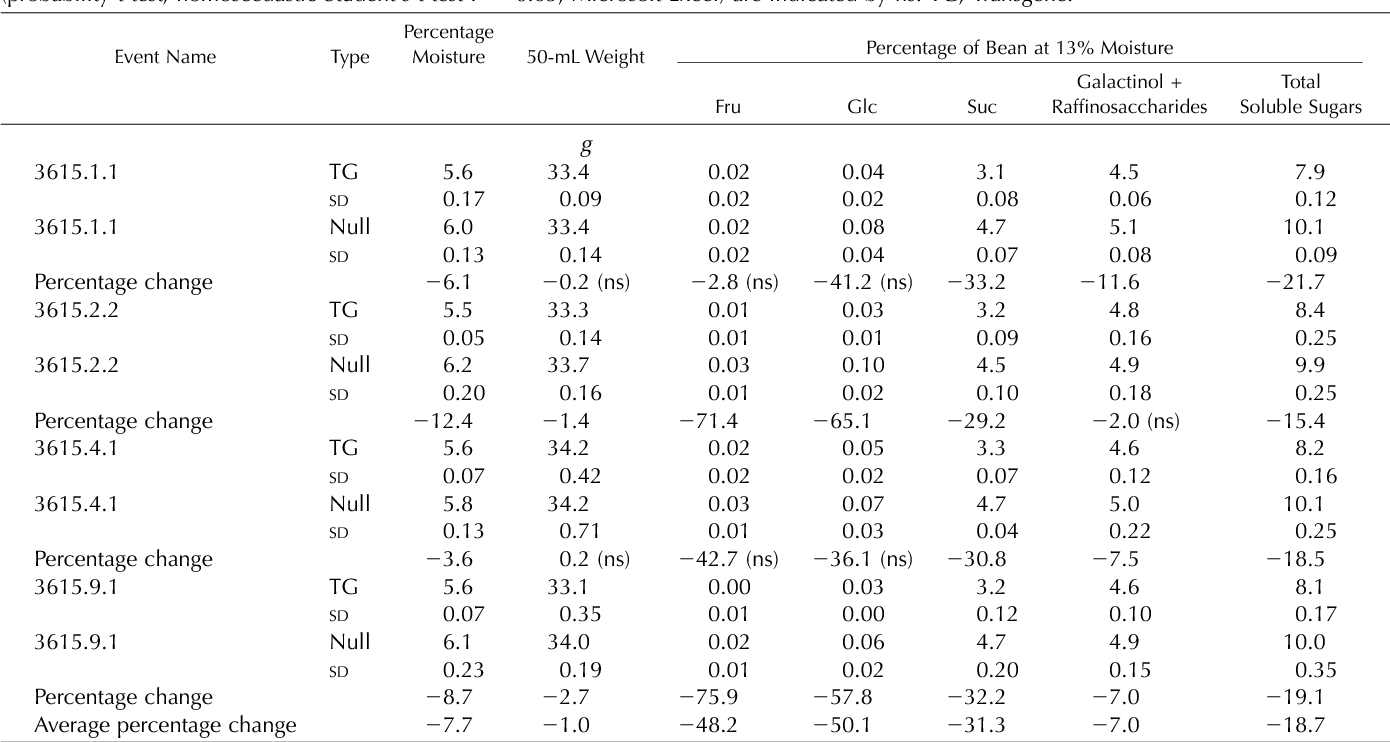 Table VIII. Seed composition (soluble sugars)