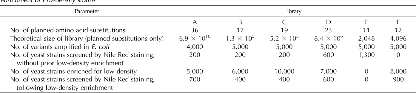 Table II. Summary of CaDGAT1 variant libraries, and approximate number of yeast strains screened by Nile Red staining, with or without prior enrichment of low-density strains