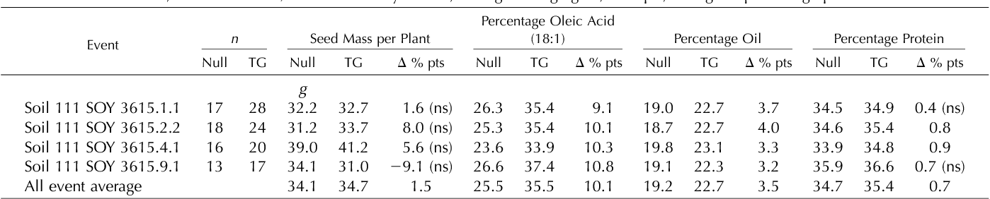 Table VI. Composition of T2 seeds expressing GmDGAT1b-MOD