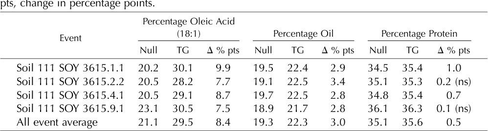 Table VII. Composition of field trial-derived T3 seeds expressing GmDGAT1b-MOD