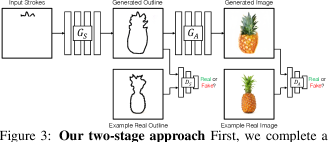 Figure 4 for Interactive Sketch & Fill: Multiclass Sketch-to-Image Translation