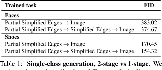 Figure 1 for Interactive Sketch & Fill: Multiclass Sketch-to-Image Translation