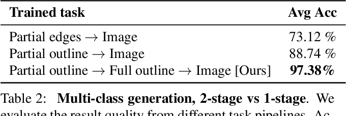 Figure 3 for Interactive Sketch & Fill: Multiclass Sketch-to-Image Translation