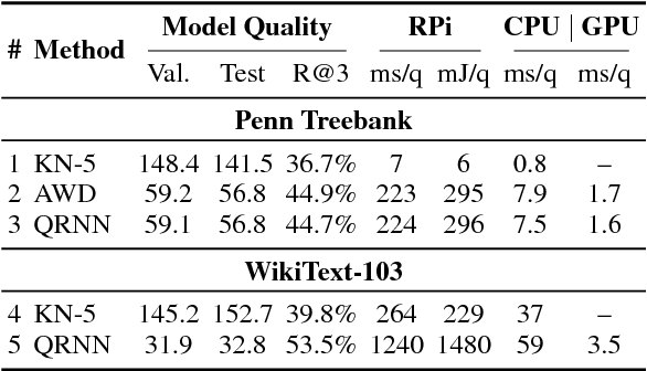 Figure 4 for Progress and Tradeoffs in Neural Language Models