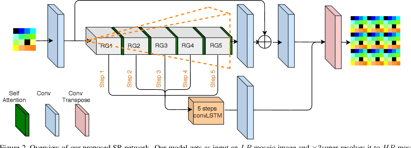 Figure 3 for Mosaic Super-resolution via Sequential Feature Pyramid Networks