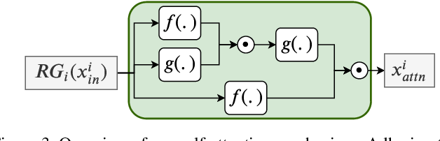Figure 4 for Mosaic Super-resolution via Sequential Feature Pyramid Networks