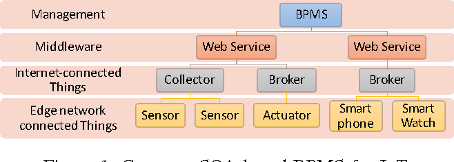 Mobile cloud business process management system for the internet of figure 1 malvernweather Choice Image