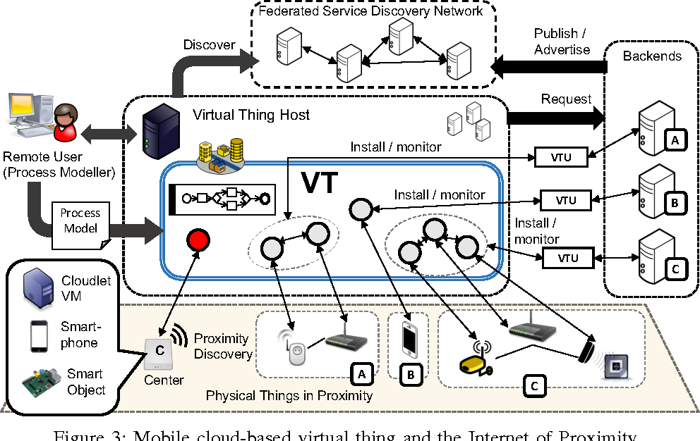 Mobile cloud business process management system for the internet of figure 3 malvernweather Image collections