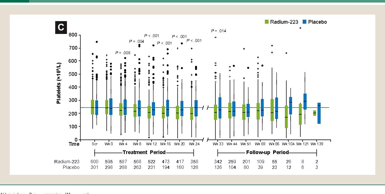 Radium ra 223 dichloride semantic scholar figure 2 pooptronica