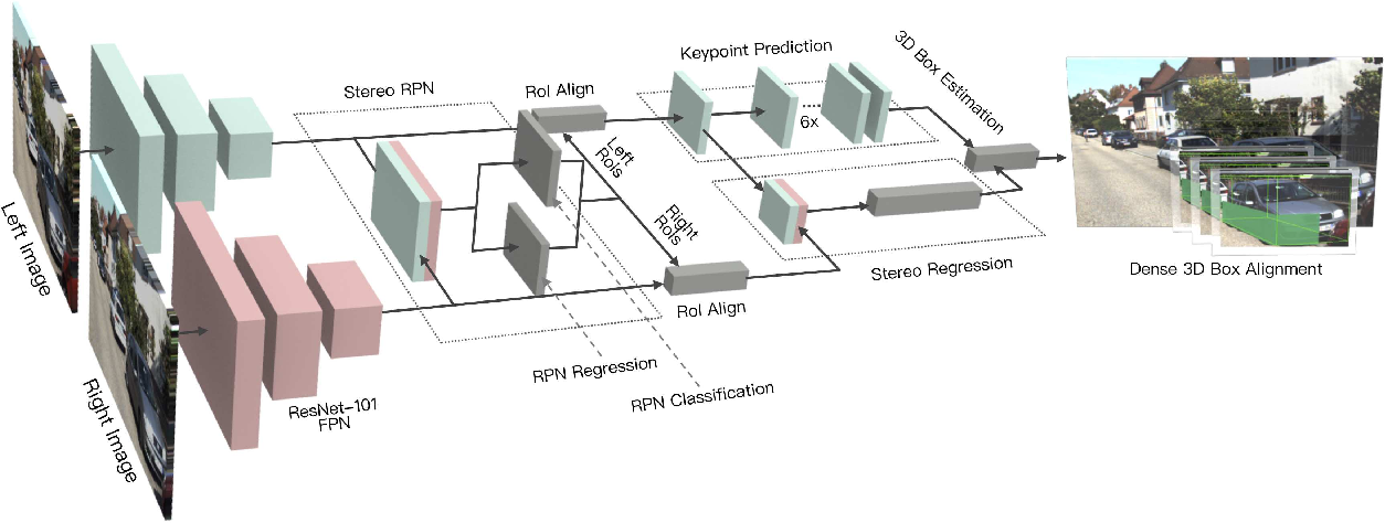 Figure 1 for Stereo R-CNN based 3D Object Detection for Autonomous Driving