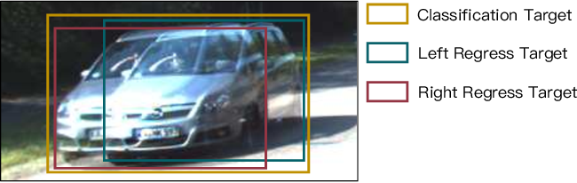 Figure 3 for Stereo R-CNN based 3D Object Detection for Autonomous Driving