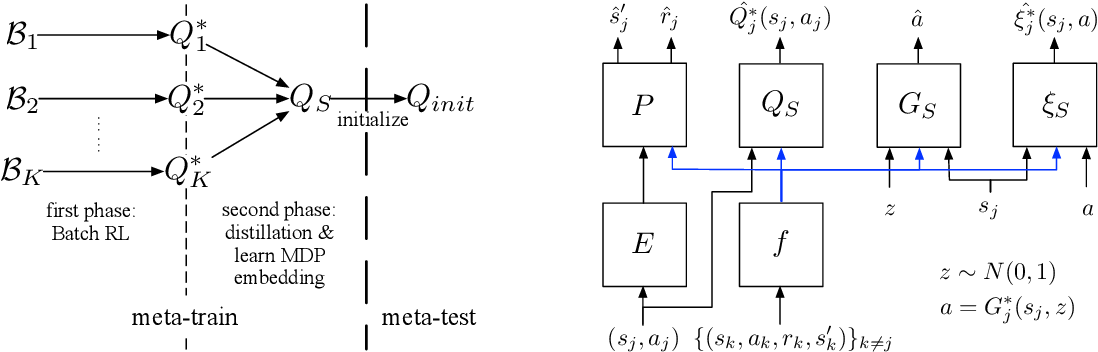 Figure 1 for Pre-training as Batch Meta Reinforcement Learning with tiMe