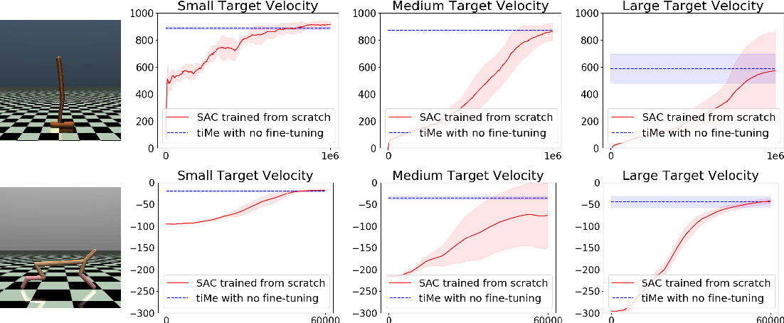 Figure 3 for Pre-training as Batch Meta Reinforcement Learning with tiMe