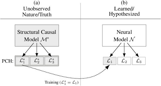Figure 1 for The Causal-Neural Connection: Expressiveness, Learnability, and Inference