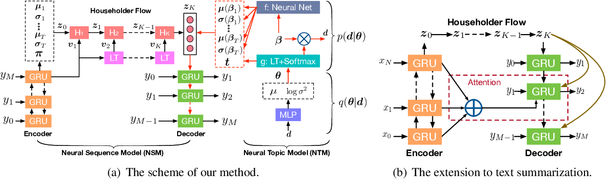 Figure 1 for Topic-Guided Variational Autoencoders for Text Generation