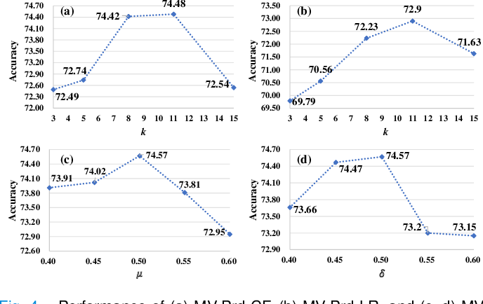 Figure 4 for Learning from Ambiguous Labels for Lung Nodule Malignancy Prediction