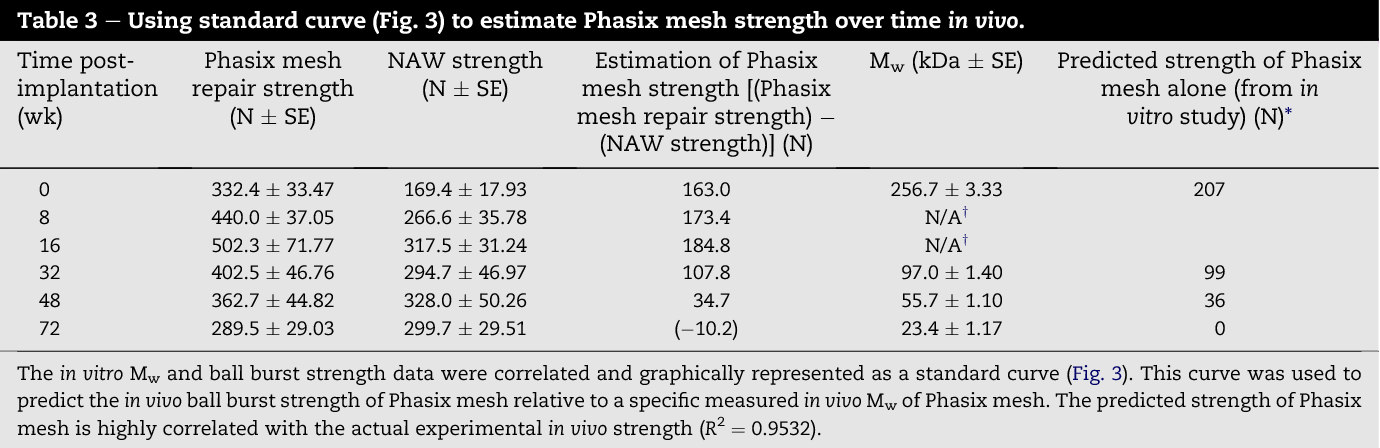 Characterization of poly-4-hydroxybutyrate mesh for hernia repair
