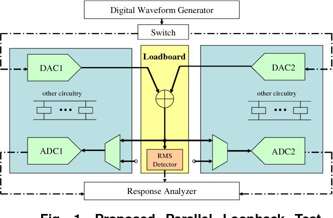Parallel Loopback Test of Mixed-Signal Circuits - Semantic Scholar