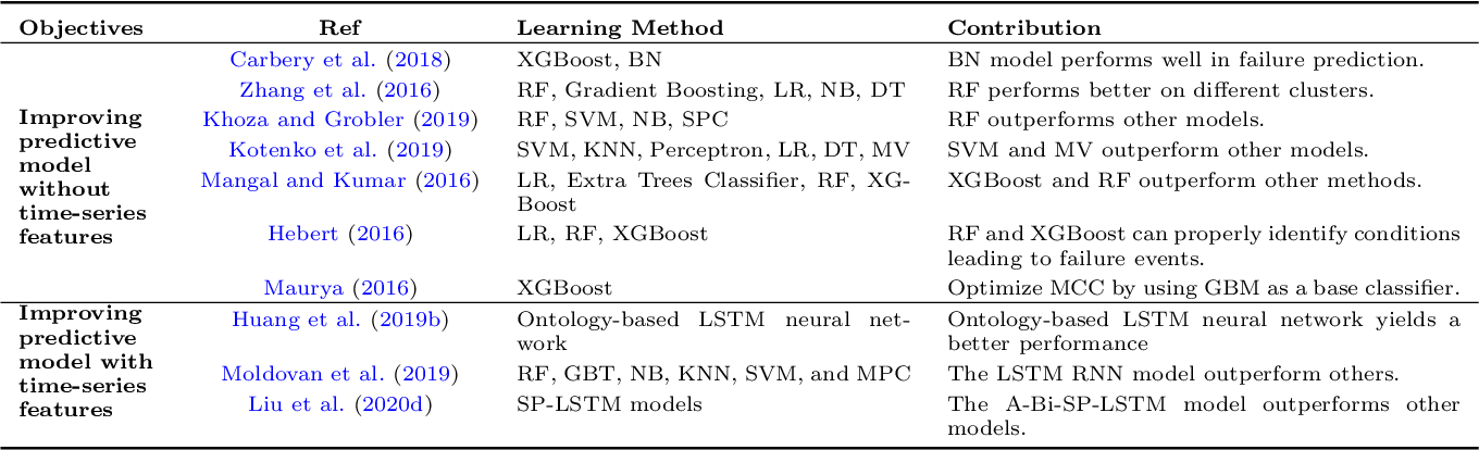 Figure 1 for Failure Prediction in Production Line Based on Federated Learning: An Empirical Study