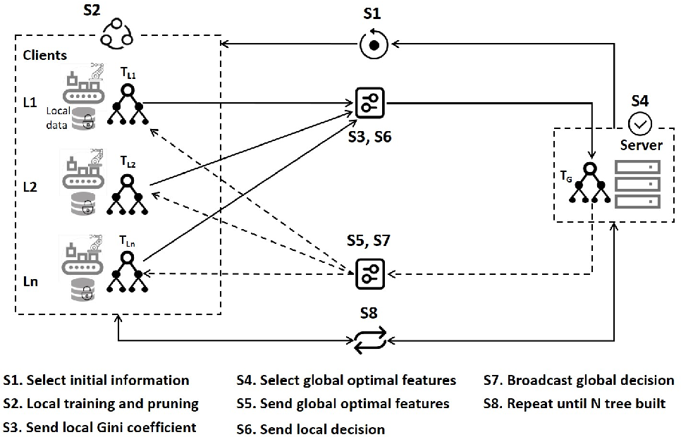 Figure 3 for Failure Prediction in Production Line Based on Federated Learning: An Empirical Study