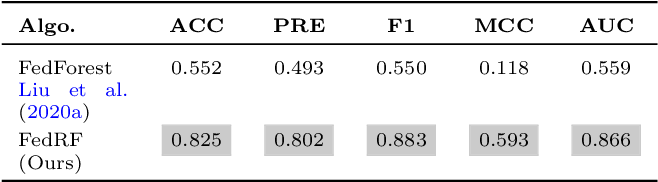 Figure 4 for Failure Prediction in Production Line Based on Federated Learning: An Empirical Study