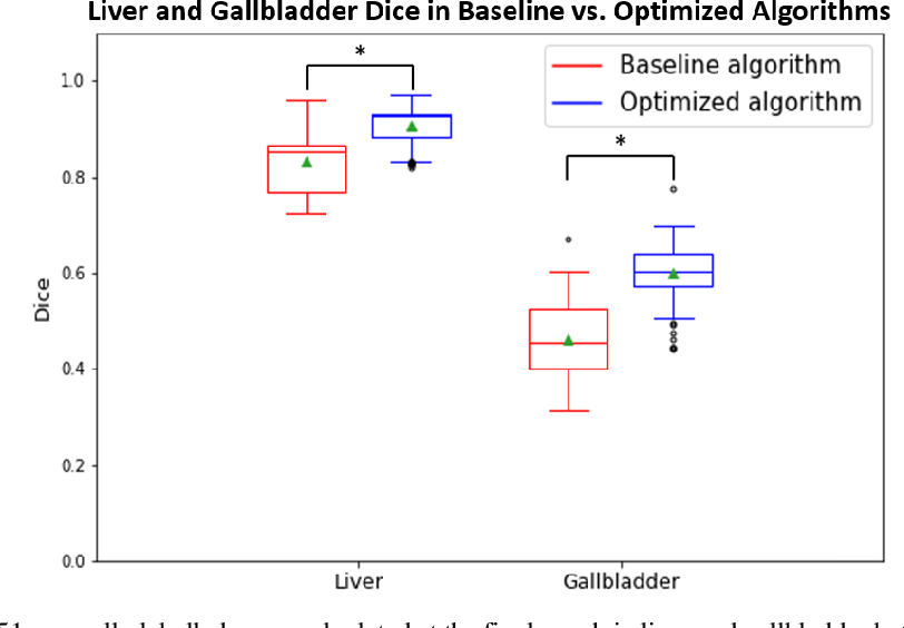 Figure 4 for Validation and Optimization of Multi-Organ Segmentation on Clinical Imaging Archives