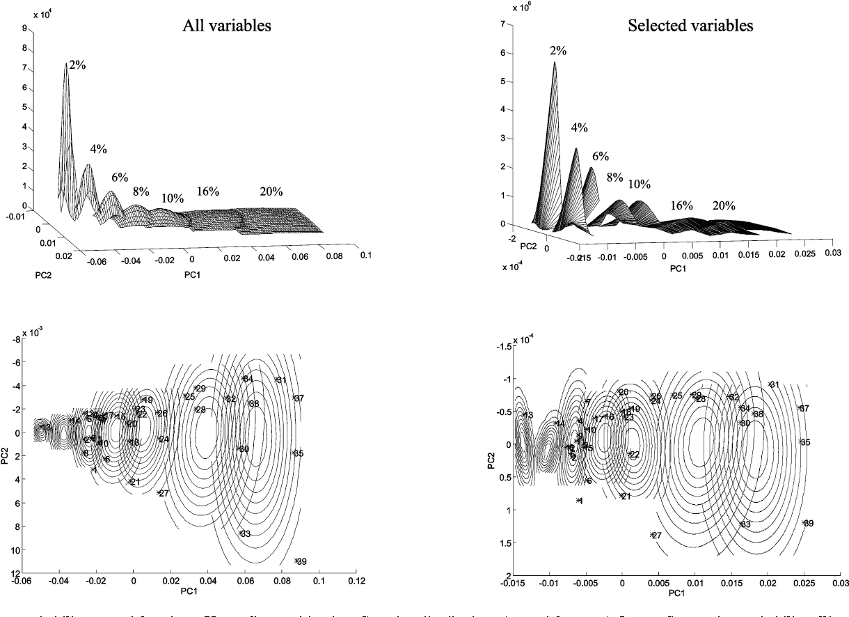 Fig. 1 Iso-probability potential regions. Upper figures, bivariate Gaussian distributions (potential curves). Lower figures, iso-probability ellipses in the PC1–PC2 subspace (the asterisks correspond to validation samples).