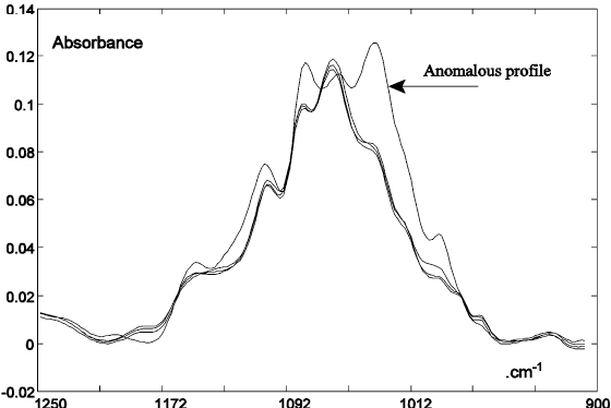 Fig. 2 Anomalous IR spectral profile of a commercial 100% juice, suggesting inappropriate sugar addition.