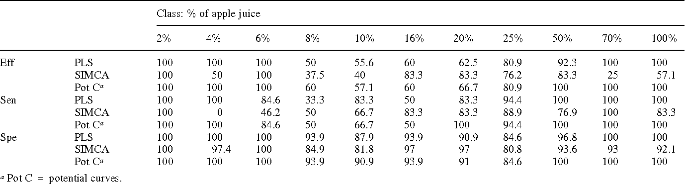 Table 2 Efficiency (Eff), sensitivity (Sen) and specificity (Spe), expressed as % of total samples, for each of the multivariate models
