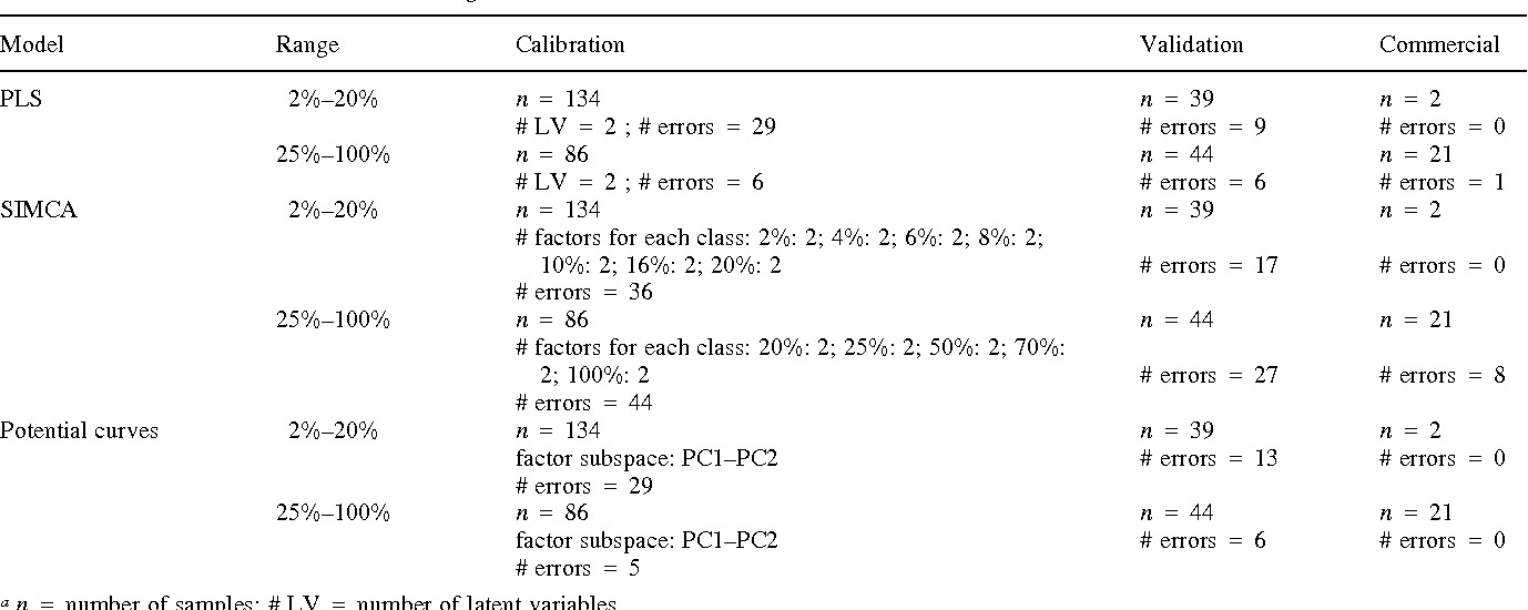 Table 3 Multivariate models and results using the minimum number of selected variablesa