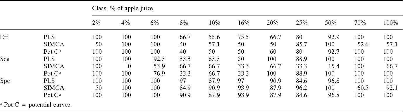 Table 4 Minimum number of selected variables. Efficiency (Eff), Sensitivity (Sen) and Specificity (Spe), expressed as % of total samples, for each of the multivariate models