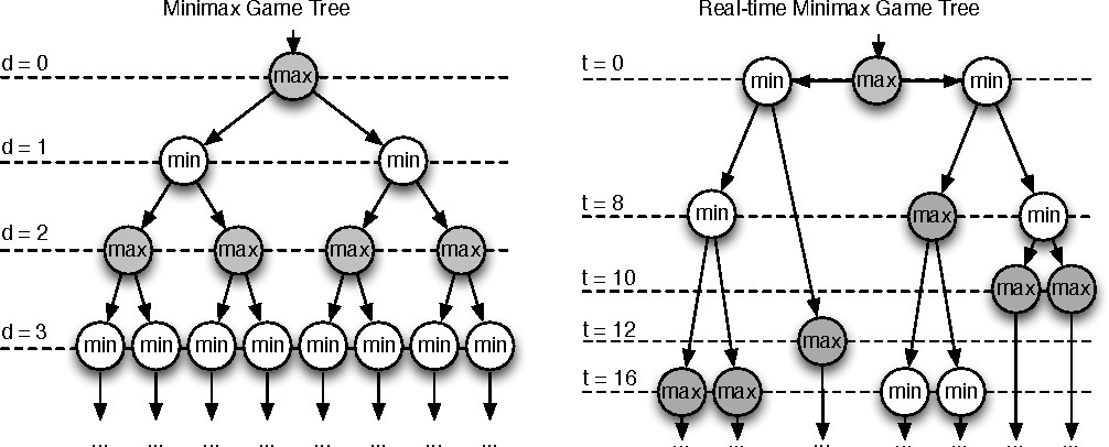 Figure 1 for Experiments with Game Tree Search in Real-Time Strategy Games