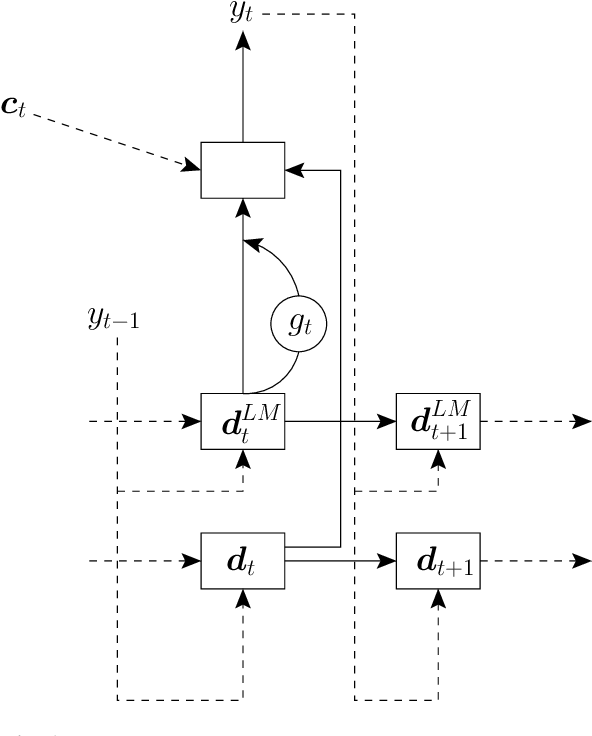 Figure 1 for A Comparison of Techniques for Language Model Integration in Encoder-Decoder Speech Recognition