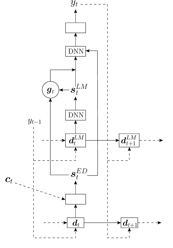 Figure 3 for A Comparison of Techniques for Language Model Integration in Encoder-Decoder Speech Recognition