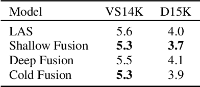 Figure 4 for A Comparison of Techniques for Language Model Integration in Encoder-Decoder Speech Recognition
