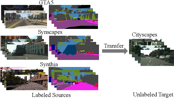 Figure 1 for Multi-Source Domain Adaptation with Collaborative Learning for Semantic Segmentation