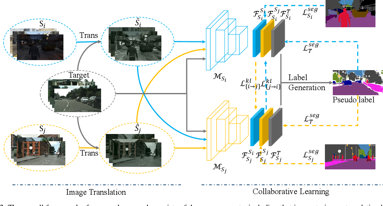 Figure 3 for Multi-Source Domain Adaptation with Collaborative Learning for Semantic Segmentation