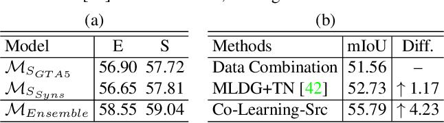 Figure 4 for Multi-Source Domain Adaptation with Collaborative Learning for Semantic Segmentation