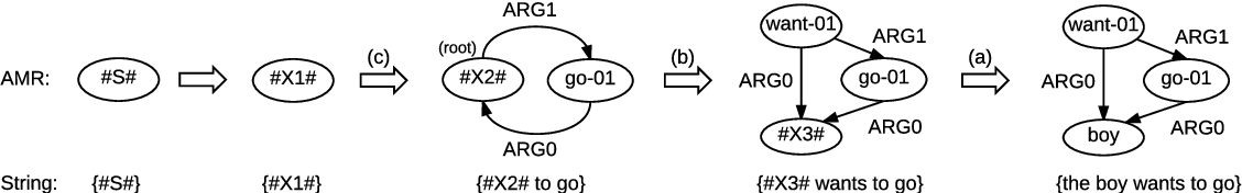 Figure 3 for AMR-to-text Generation with Synchronous Node Replacement Grammar