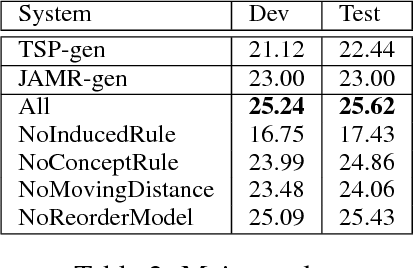Figure 4 for AMR-to-text Generation with Synchronous Node Replacement Grammar